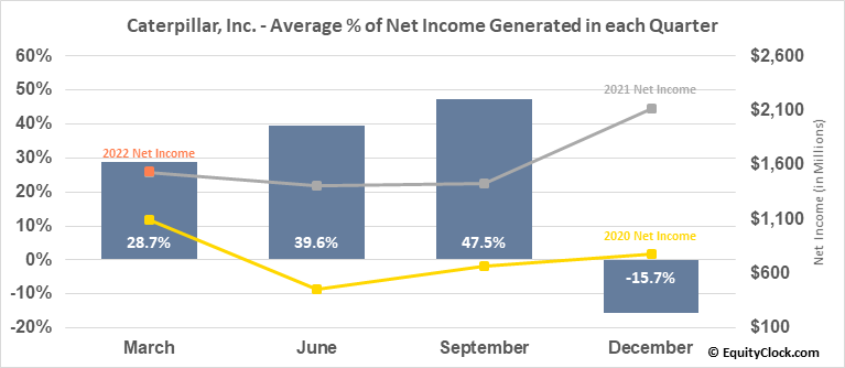 Caterpillar, Inc. (NYSE:CAT) Net Income Seasonality