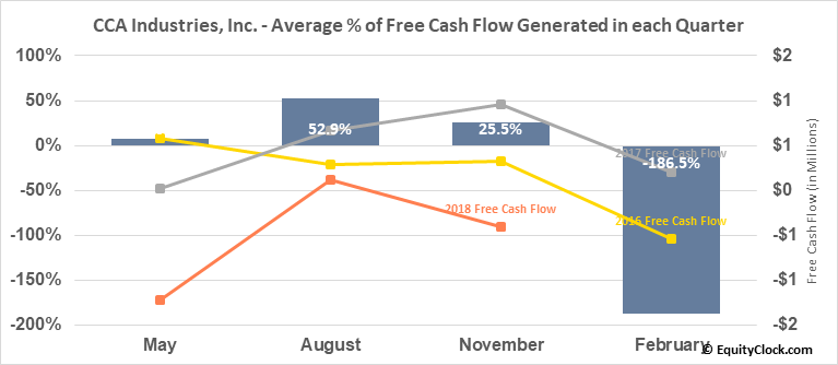 CCA Industries, Inc. (OTCMKT:CAWW) Free Cash Flow Seasonality