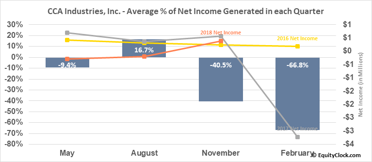 CCA Industries, Inc. (OTCMKT:CAWW) Net Income Seasonality