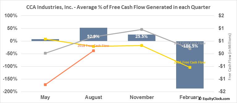 CCA Industries, Inc. (AMEX:CAW) Free Cash Flow Seasonality