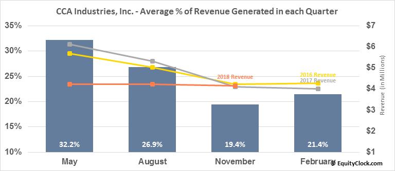 CCA Industries, Inc. (AMEX:CAW) Revenue Seasonality