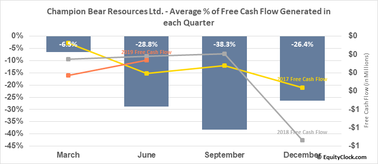 Champion Bear Resources Ltd. (TSXV:CBA.V) Free Cash Flow Seasonality