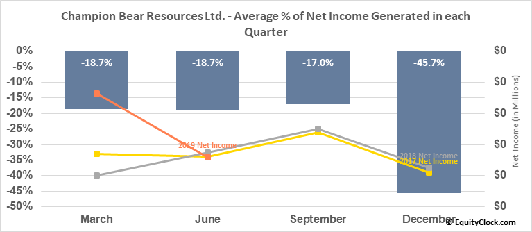 Champion Bear Resources Ltd. (TSXV:CBA.V) Net Income Seasonality