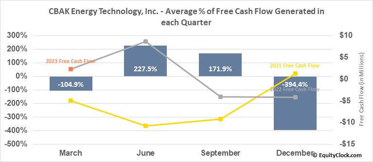 CBAK Energy Technology, Inc. (NASD:CBAT) Free Cash Flow Seasonality