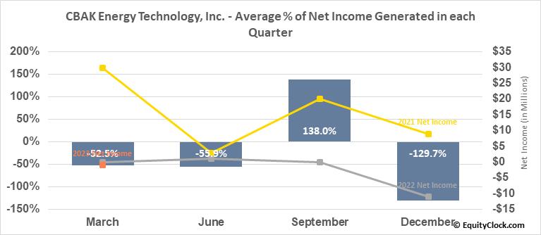 CBAK Energy Technology, Inc. (NASD:CBAT) Net Income Seasonality