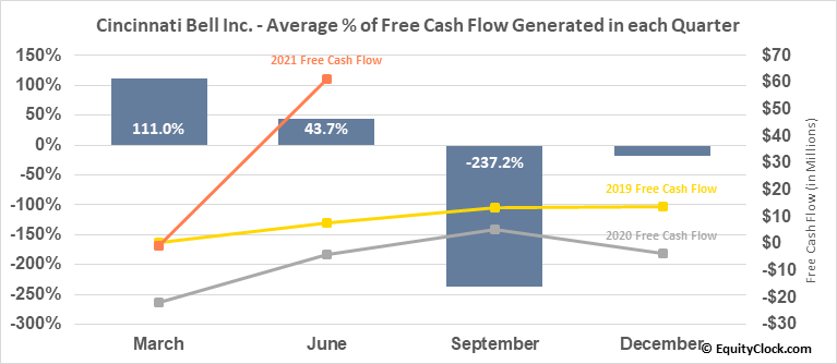 Cincinnati Bell Inc. (NYSE:CBB) Free Cash Flow Seasonality