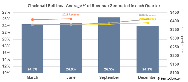 Cincinnati Bell Inc. (NYSE:CBB) Revenue Seasonality