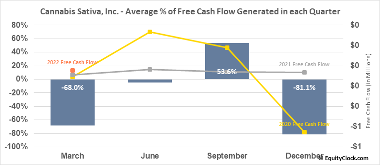 Cannabis Sativa, Inc. (OTCMKT:CBDS) Free Cash Flow Seasonality