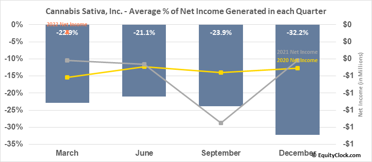 Cannabis Sativa, Inc. (OTCMKT:CBDS) Net Income Seasonality