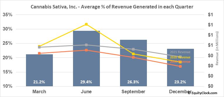 Cannabis Sativa, Inc. (OTCMKT:CBDS) Revenue Seasonality