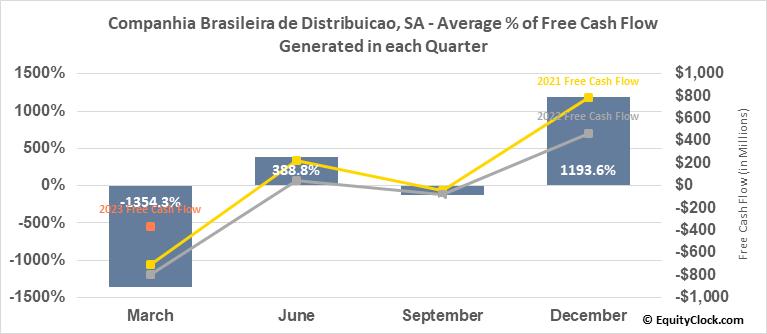 Companhia Brasileira de Distribuicao, SA (NYSE:CBD) Free Cash Flow Seasonality