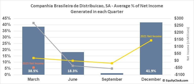 Companhia Brasileira de Distribuicao, SA (NYSE:CBD) Net Income Seasonality