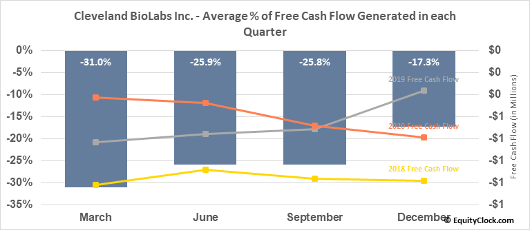 Cleveland BioLabs Inc. (NASD:CBLI) Free Cash Flow Seasonality