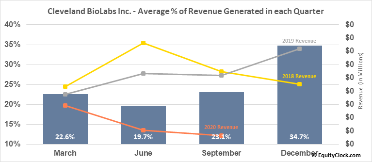 Cleveland BioLabs Inc. (NASD:CBLI) Revenue Seasonality