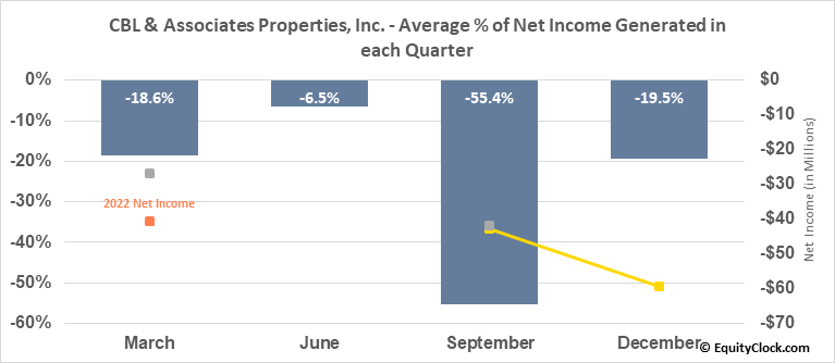 CBL and Associates Proper (NYSE:CBL) Net Income Seasonality
