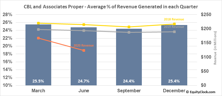 CBL and Associates Proper (NYSE:CBL) Revenue Seasonality