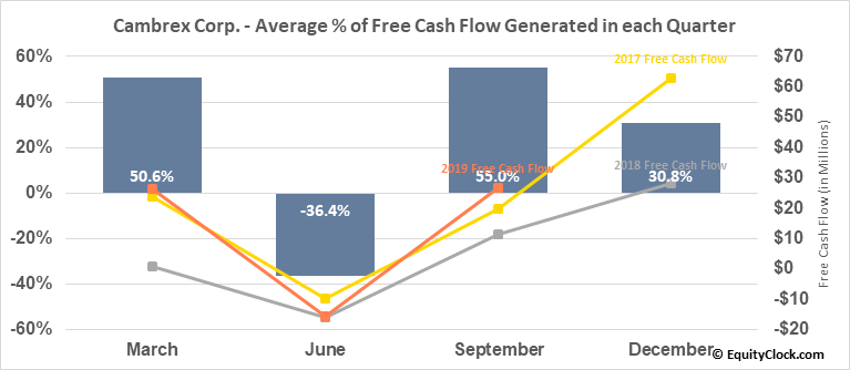 Cambrex Corp. (NYSE:CBM) Free Cash Flow Seasonality
