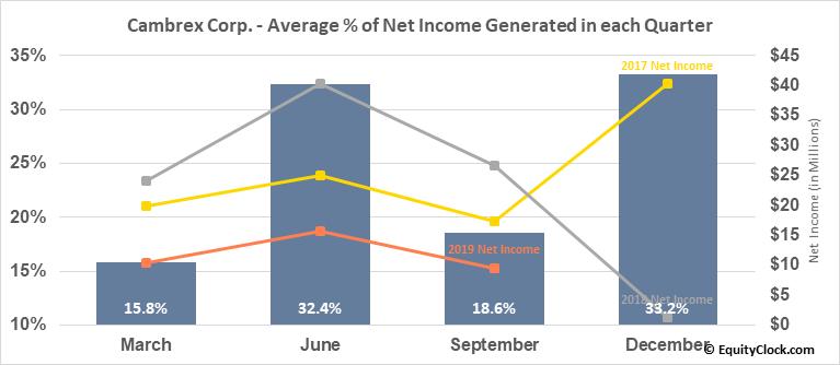 Cambrex Corp. (NYSE:CBM) Net Income Seasonality