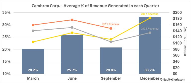 Cambrex Corp. (NYSE:CBM) Revenue Seasonality