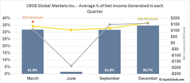 CBOE Global Markets Inc. (AMEX:CBOE) Net Income Seasonality