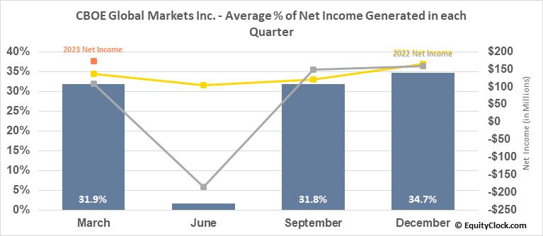 CBOE Holdings Inc. (NASD:CBOE) Net Income Seasonality