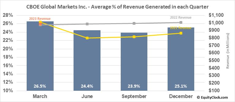 CBOE Global Markets Inc. (AMEX:CBOE) Revenue Seasonality