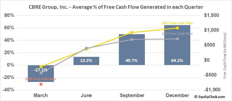 CBRE Group, Inc. (NYSE:CBRE) Free Cash Flow Seasonality