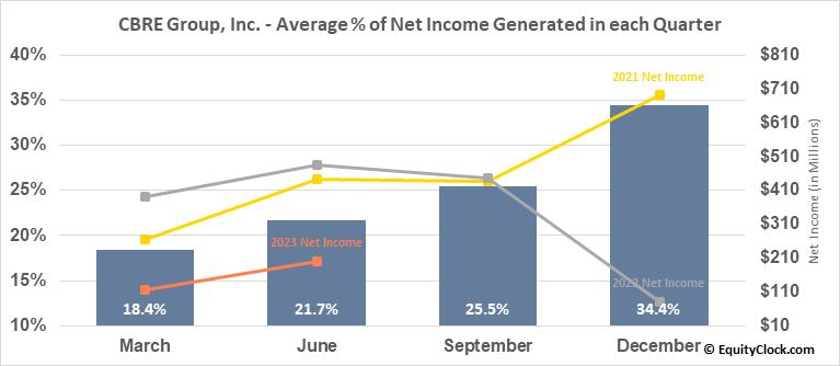 CBRE Group, Inc. (NYSE:CBRE) Net Income Seasonality