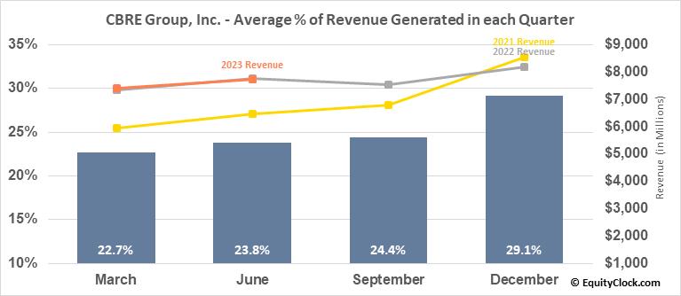 CBRE Group, Inc. (NYSE:CBRE) Revenue Seasonality