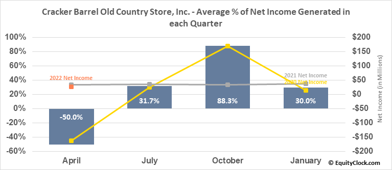 Cracker Barrel Old Country Store, Inc. (NASD:CBRL) Net Income Seasonality