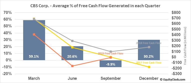 CBS Corp. (NYSE:CBS) Free Cash Flow Seasonality