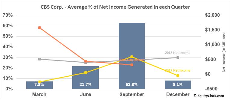 CBS Corp. (NYSE:CBS) Net Income Seasonality