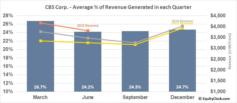CBS Corp. (NYSE:CBS) Revenue Seasonality