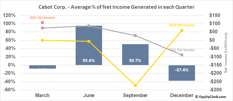 Cabot Corp. (NYSE:CBT) Net Income Seasonality