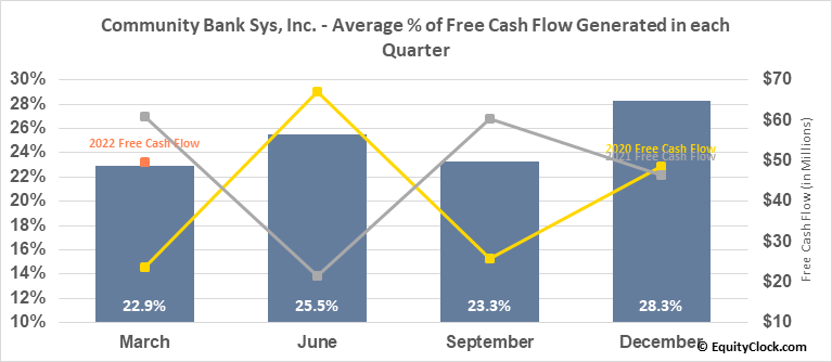 Community Bank Sys, Inc. (NYSE:CBU) Free Cash Flow Seasonality