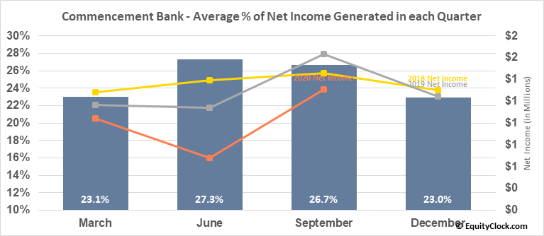 Commencement Bank (OTCMKT:CBWA) Net Income Seasonality