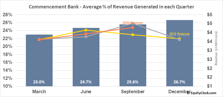 Commencement Bank (OTCMKT:CBWA) Revenue Seasonality