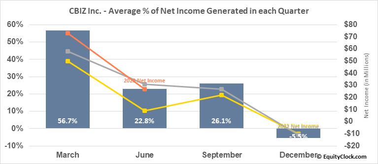 CBIZ Inc. (NYSE:CBZ) Net Income Seasonality