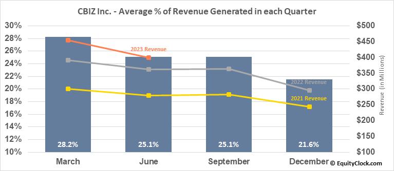 CBIZ Inc. (NYSE:CBZ) Revenue Seasonality