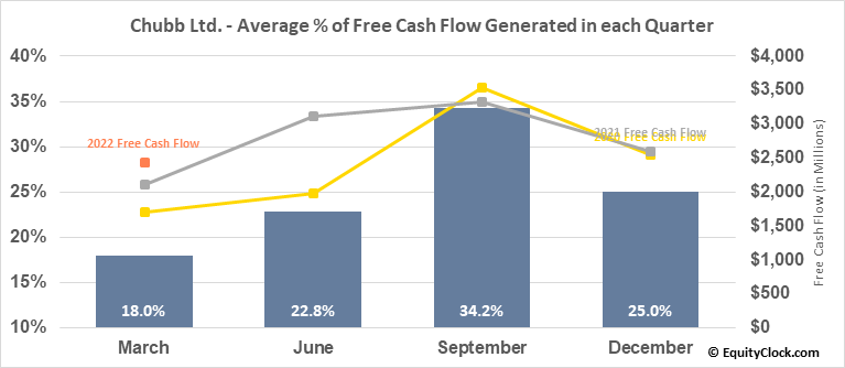Chubb Ltd. (NYSE:CB) Free Cash Flow Seasonality