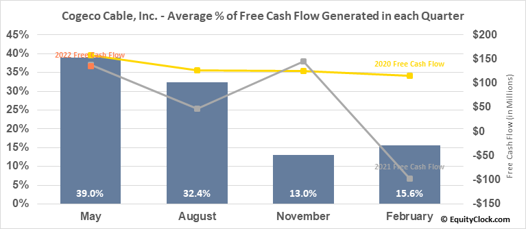 Cogeco Cable, Inc. (TSE:CCA.TO) Free Cash Flow Seasonality
