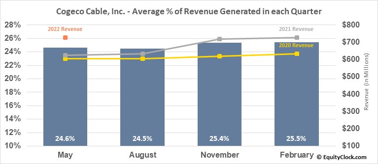 Cogeco Cable, Inc. (TSE:CCA.TO) Revenue Seasonality
