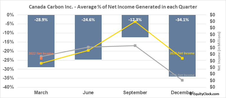 Canada Carbon Inc. (TSXV:CCB.V) Net Income Seasonality