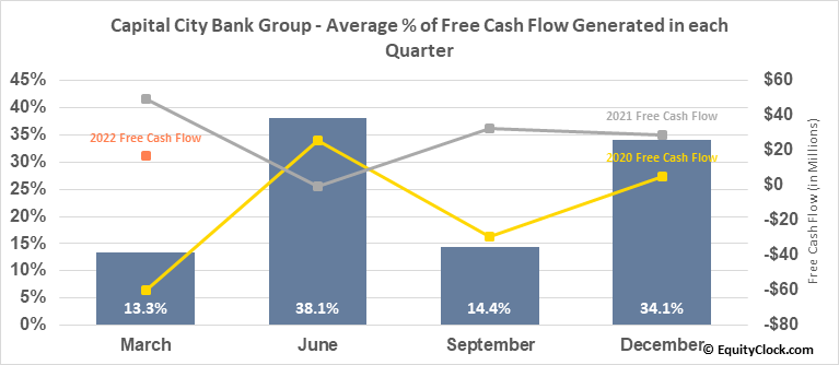 Capital City Bank Group (NASD:CCBG) Free Cash Flow Seasonality