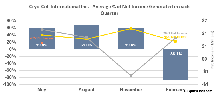 Cryo-Cell Intl, Inc. (OTCMKT:CCEL) Net Income Seasonality