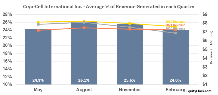 Cryo-Cell Intl, Inc. (OTCMKT:CCEL) Revenue Seasonality
