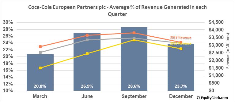 Coca-Cola European Partners plc (NYSE:CCEP) Revenue Seasonality