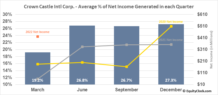 Crown Castle Intl Corp. (NYSE:CCI) Net Income Seasonality