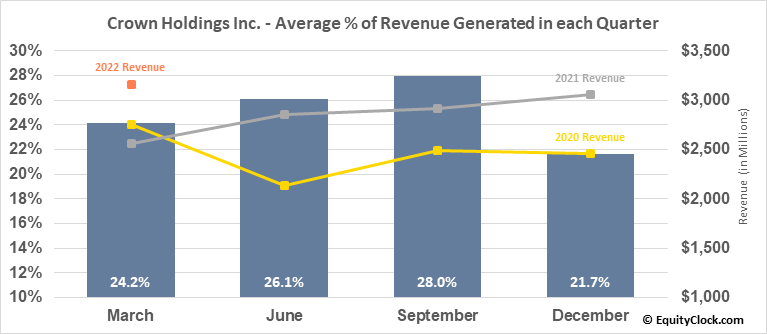 Crown Holdings Inc. (NYSE:CCK) Revenue Seasonality
