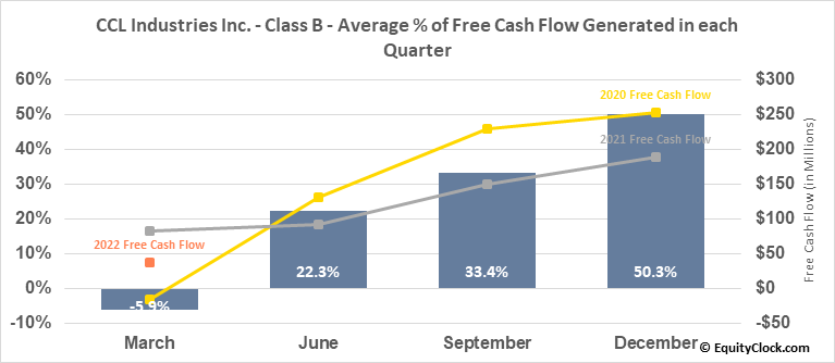 CCL Industries Inc. - Class B (TSE:CCL/B.TO) Free Cash Flow Seasonality